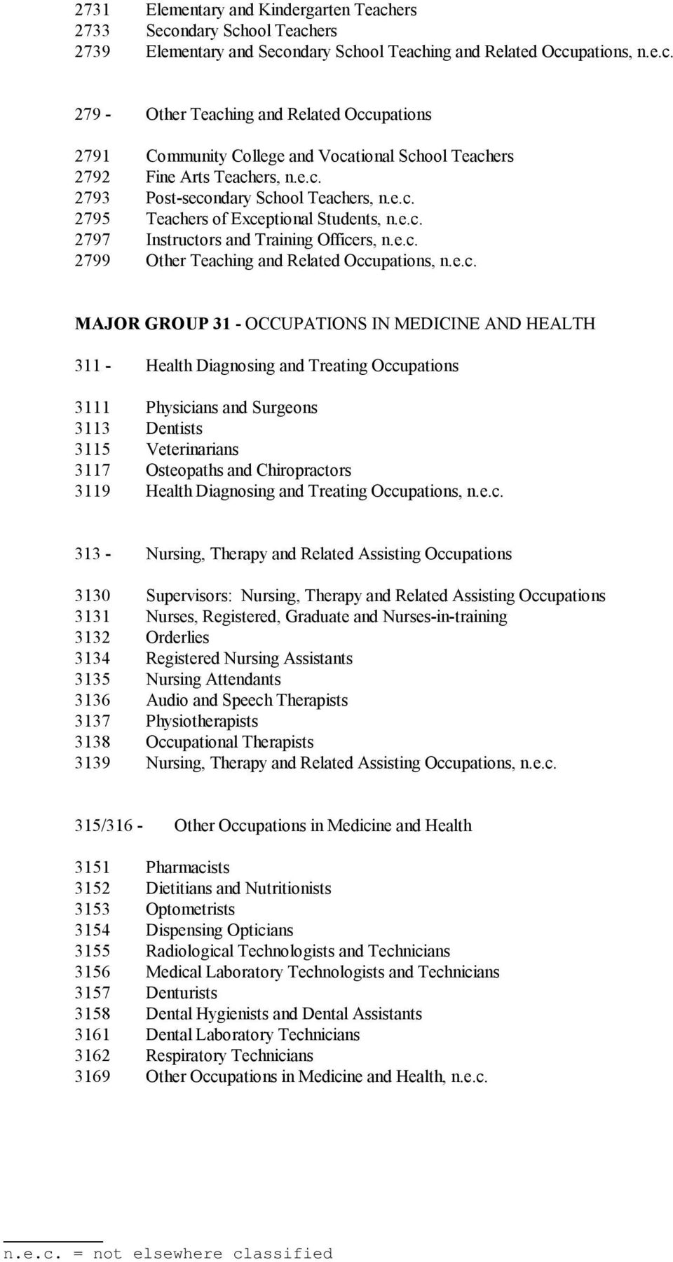 GROUP 31 - OCCUPATIONS IN MEDICINE AND HEALTH 311 - Health Diagnosing and Treating Occupations 3111 Physicians and Surgeons 3113 Dentists 3115 Veterinarians 3117 Osteopaths and Chiropractors 3119