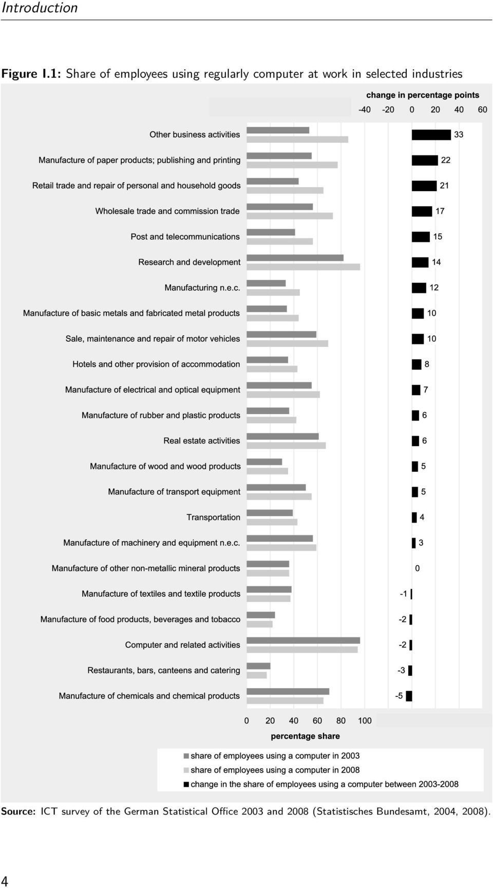work in selected industries Source: ICT survey of