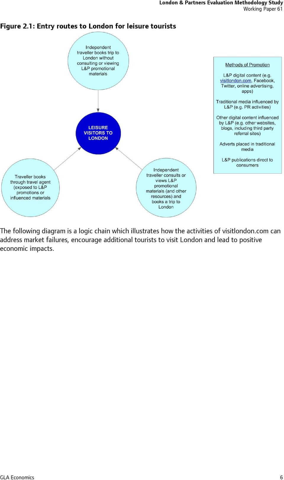 Methodology Study The following diagram is a logic chain which illustrates how
