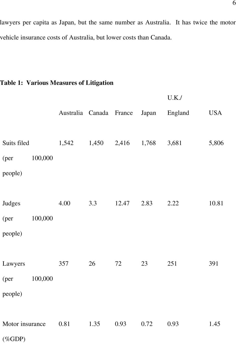 Table 1: Various Measures of Litigation U.K.