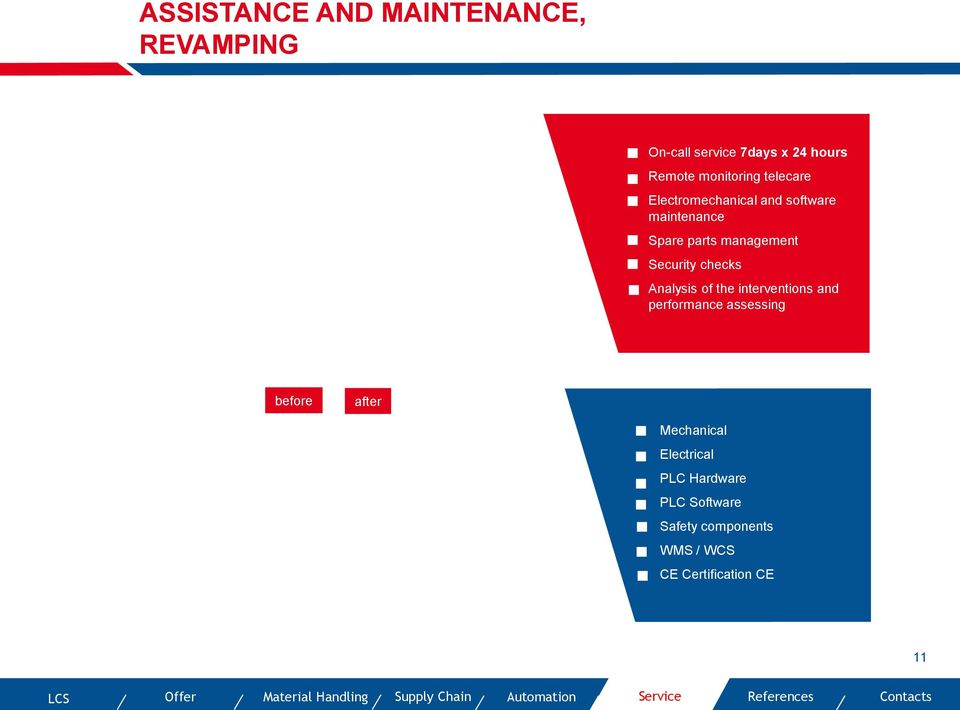 interventions and performance assessing before after Mechanical Electrical PLC Hardware PLC Software