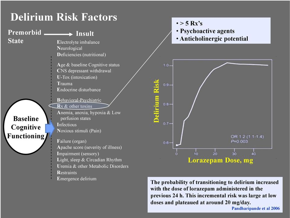 Infectious Noxious stimuli (Pain) Failure (organ) Apache score (severity of illness) Impairment (sensory) Light, sleep & Circadian Rhythm Uremia & other Metabolic Disorders Restraints Emergence