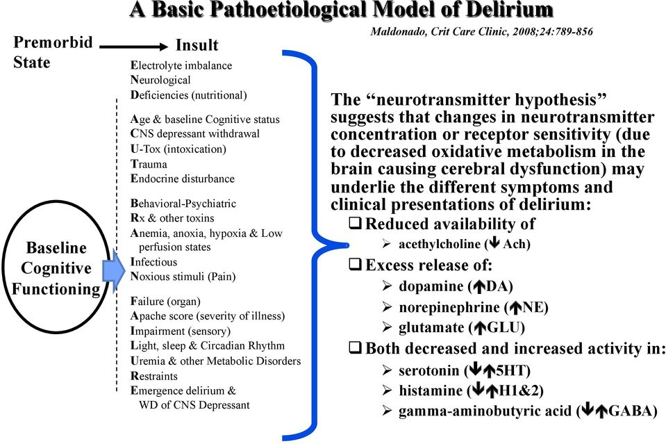Failure (organ) Apache score (severity of illness) Impairment (sensory) Light, sleep & Circadian Rhythm Uremia & other Metabolic Disorders Restraints Emergence delirium & WD of CNS Depressant