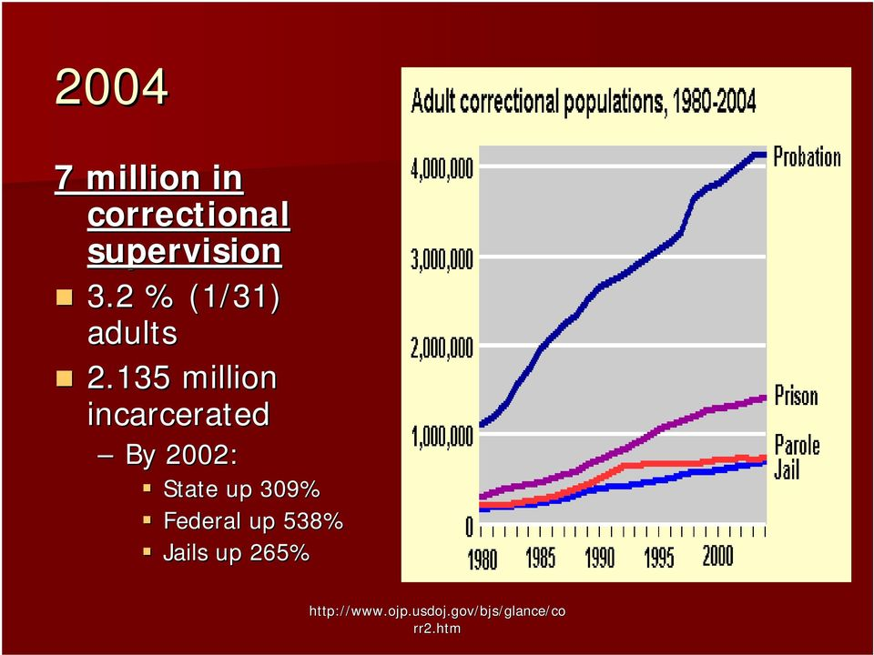 135 million incarcerated By 2002: State up 309%
