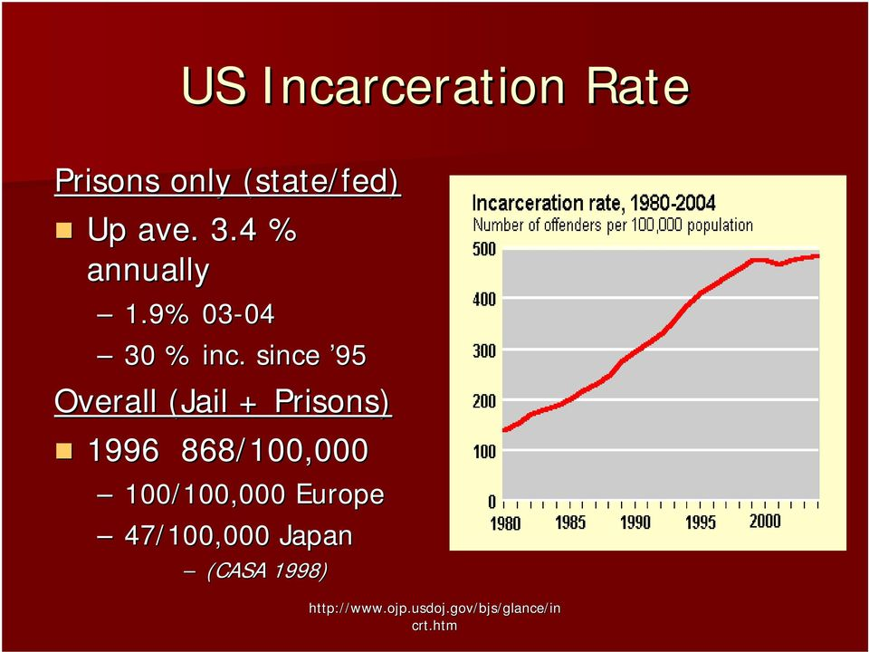 since 95 Overall (Jail + Prisons) 1996 868/100,000