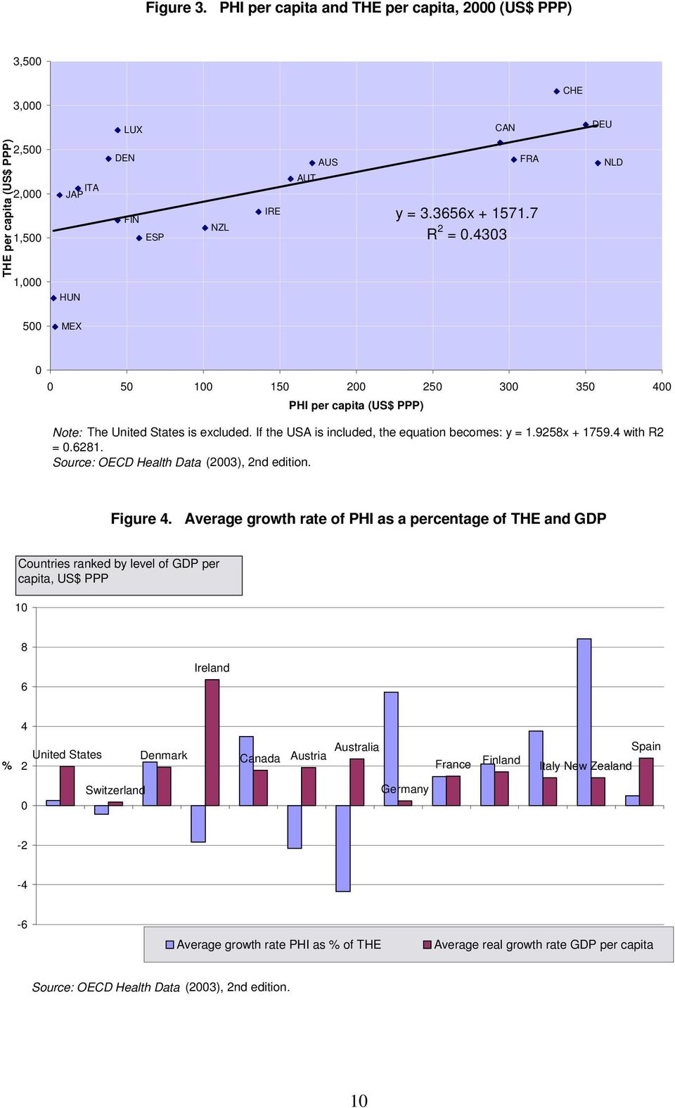 4 with R2 = 0.6281. Source: OECD Health Data (2003), 2nd edition. Figure 4.