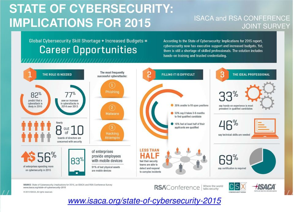 RSA CONFERENCE JOINT SURVEY www.