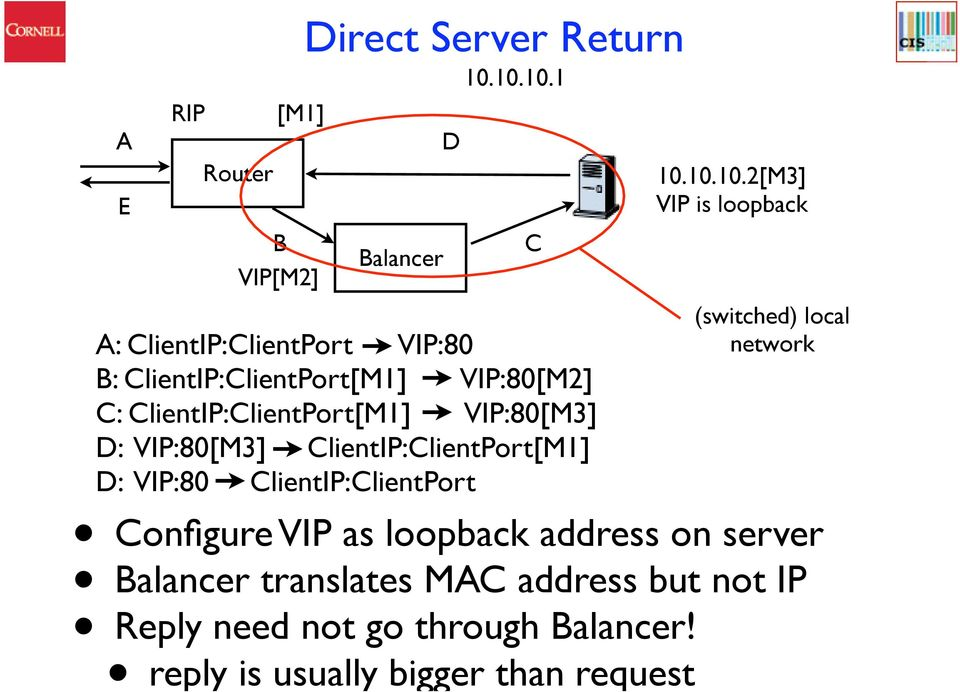 VIP:80 ClientIP:ClientPort Configure VIP as loopback address on server Balancer translates MAC address but not IP