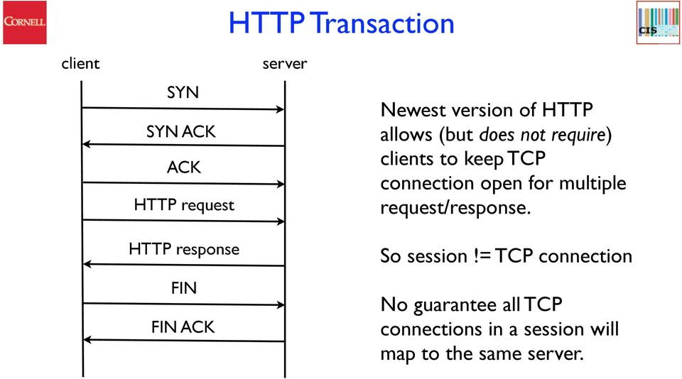 keep TCP connection open for multiple request/response. So session!