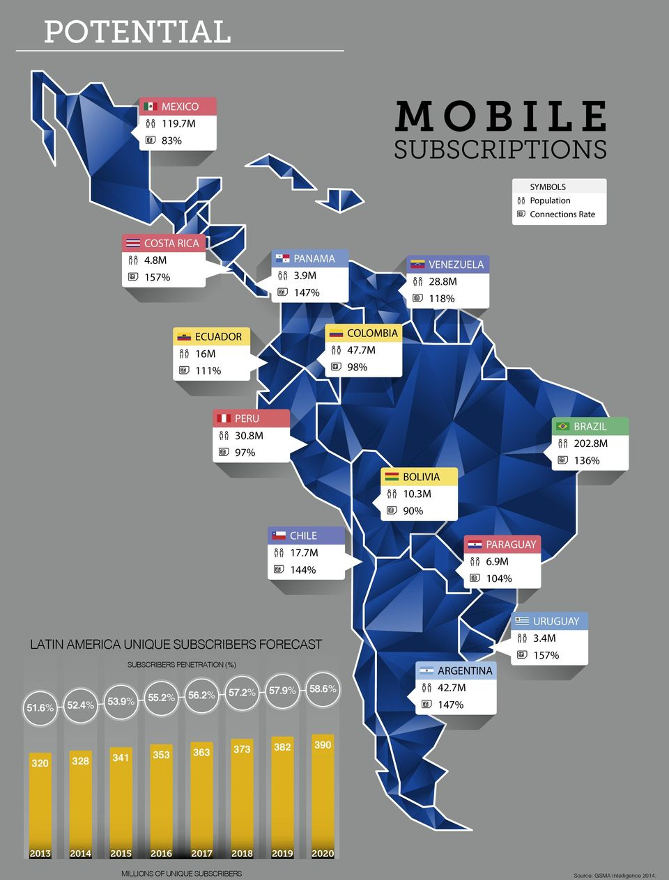 9M 104% LATIN AMERICA UNIQUE SUBSCRIBERS FORECAST SUBSCRIBERS PENETRATION (%) 51.6% 52.4% 53.9% 55.2% 56.2% 57.2% 57.9% 58.6% ARGENTINA 42.