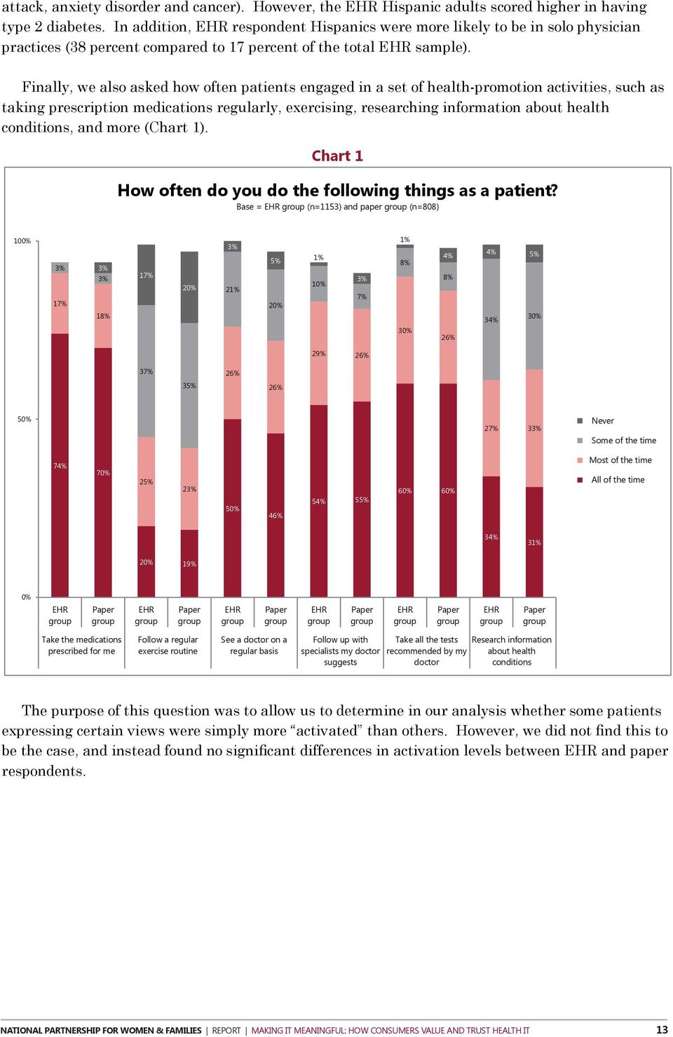 Finally, we also asked how often patients engaged in a set of health-promotion activities, such as taking prescription medications regularly, exercising, researching information about health
