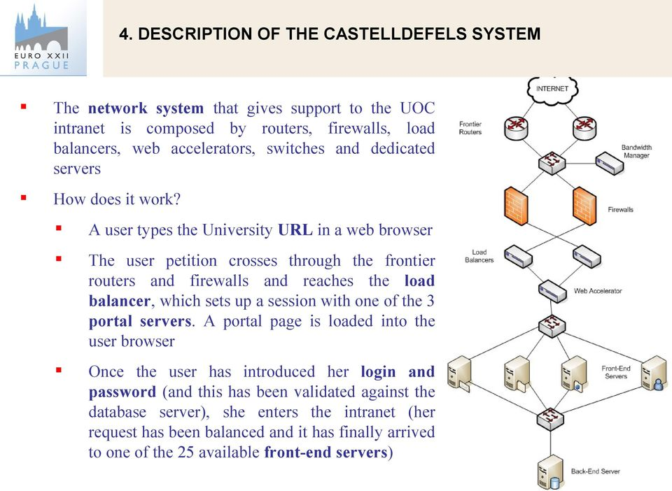 A user types the University URL in a web browser The user petition crosses through the frontier routers and firewalls and reaches the load balancer, which sets up a session with