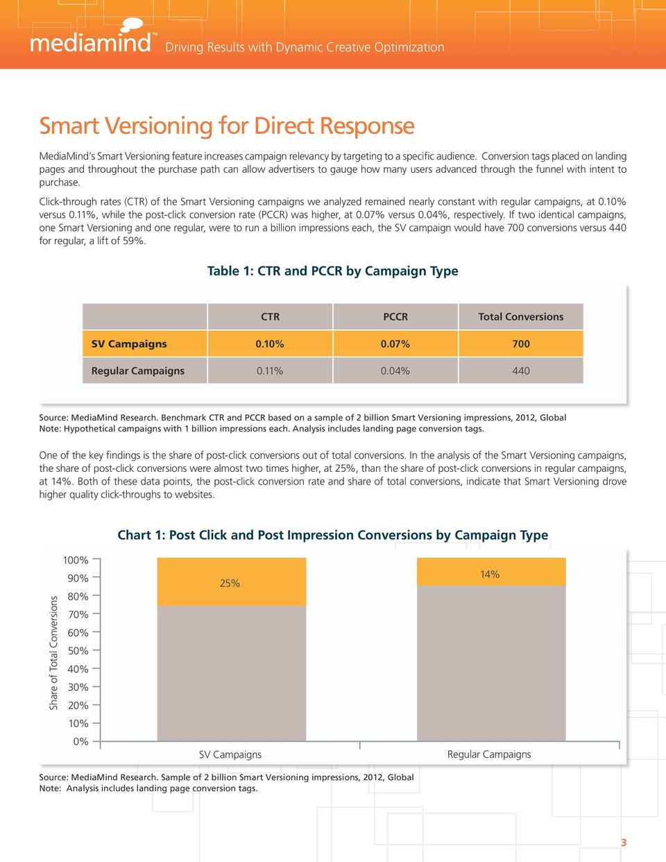 Click-through rates (CTR) of the Smart Versioning campaigns we analyzed remained nearly constant with regular campaigns, at 0.10% versus 0.