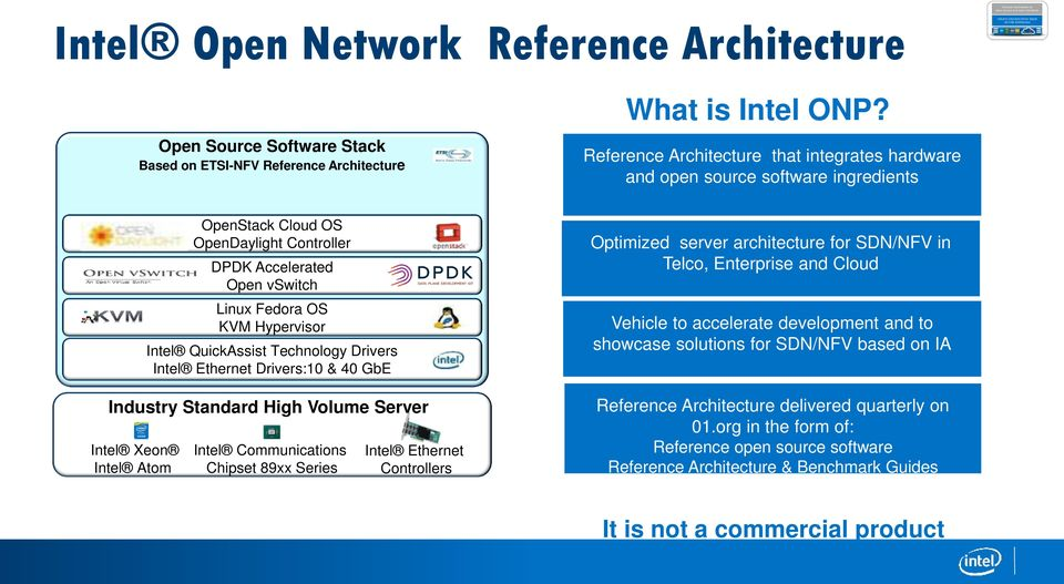 Accelerated Open vswitch Linux Fedora OS KVM Hypervisor Intel QuickAssist Technology Drivers Intel Ethernet Drivers:10 & 40 GbE Industry Standard High Volume Server Intel Xeon Intel Communications