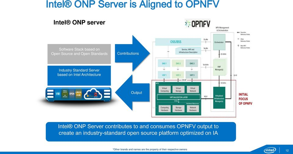 ONP Server contributes to and consumes OPNFV output to create an industry-standard open source