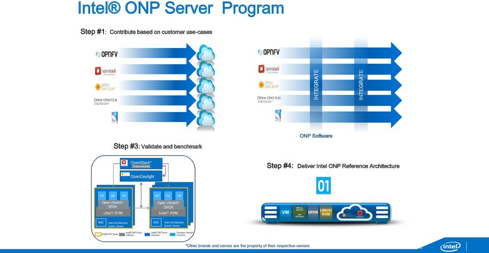 Software Step #3: Validate and benchmark Step #4: Deliver Intel ONP