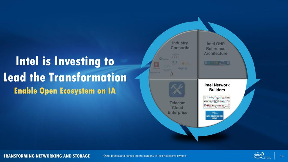 Ecosystem on IA Telecom Cloud Enterprise TRANSFORMING NETWORKING AND