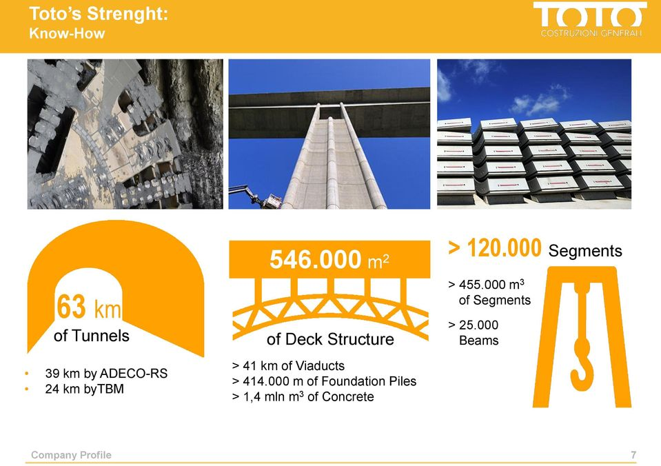 000 m 2 of Deck Structure > 41 km of Viaducts > 414.