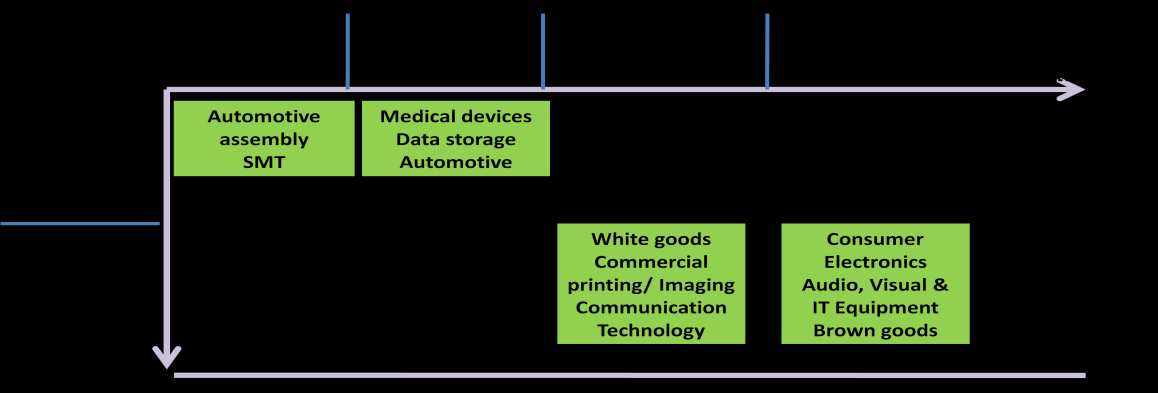 90 Figure 5: Matrix of electrical products In the indicated boxes we can identify typical and representative cases based on the combination of a B2B and B2C approach and the product life cycle