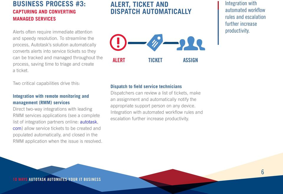 Alert, Ticket And Dispatch Automatically ALERT TICKET ASSIGN Integration with automated workflow rules and escalation further increase productivity.