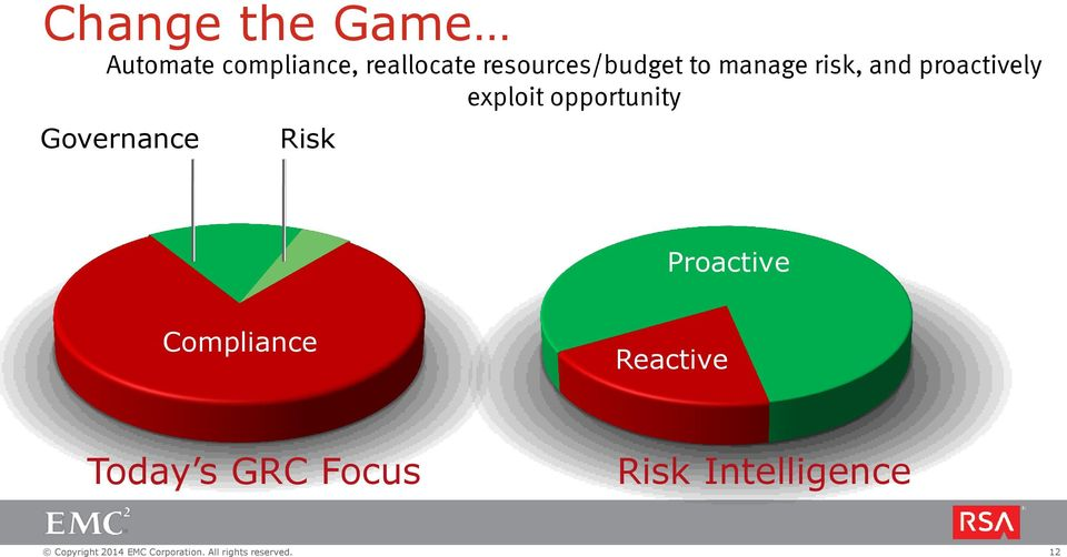 exploit opportunity Governance Risk Proactive