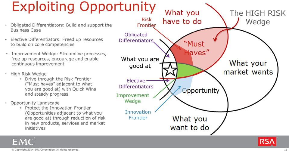 the Risk Frontier ( Must haves adjacent to what you are good at) with Quick Wins and steady progress Opportunity Landscape Protect the Innovation Frontier (Opportunities adjacent