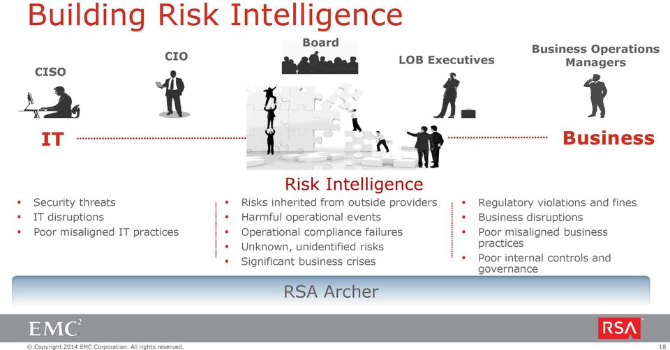 events Operational compliance failures Unknown, unidentified risks Significant business crises RSA Archer Regulatory