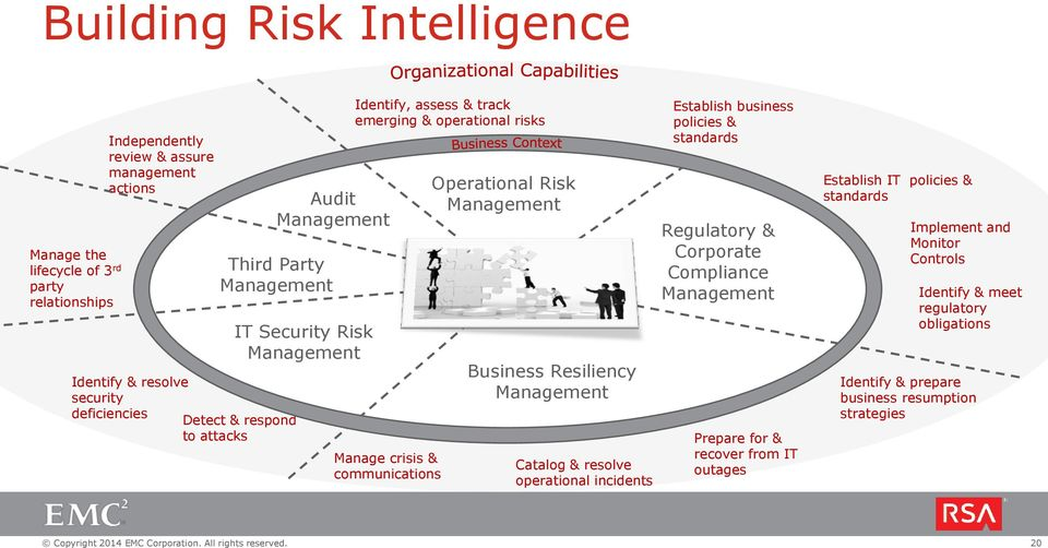 Operational Risk Business Resiliency Catalog & resolve operational incidents Establish business policies & standards Regulatory & Corporate Compliance Prepare for &