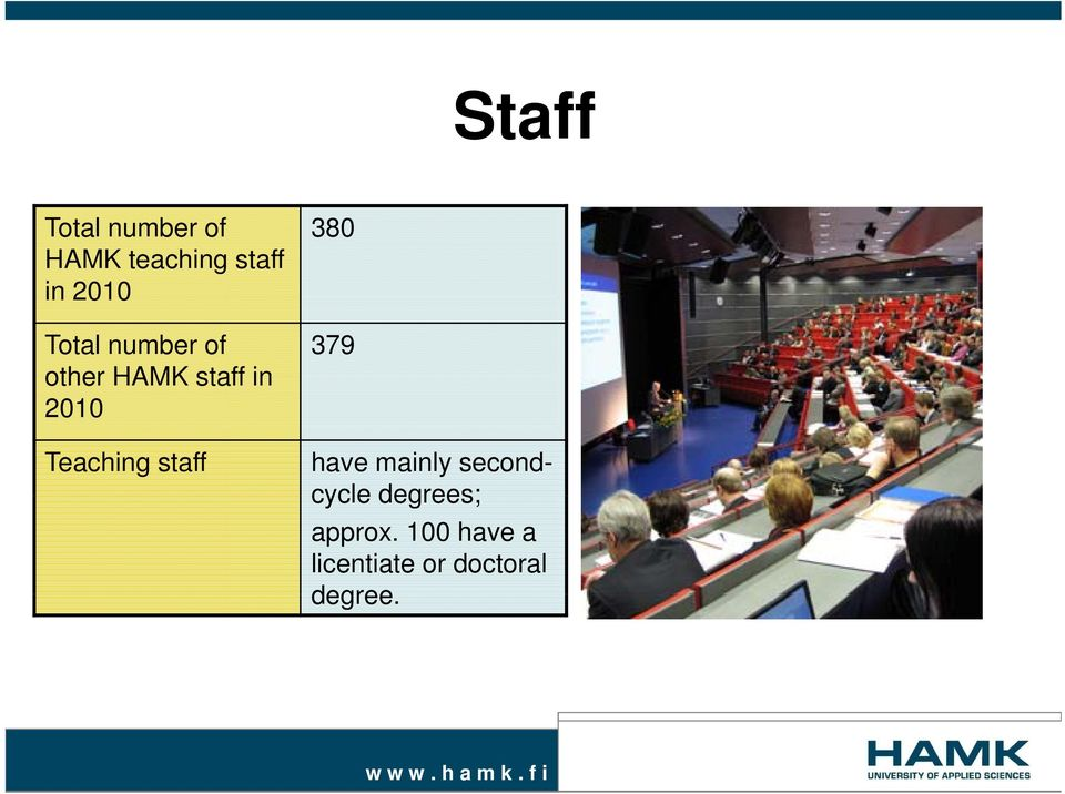 staff 380 379 have mainly second- cycle degrees;