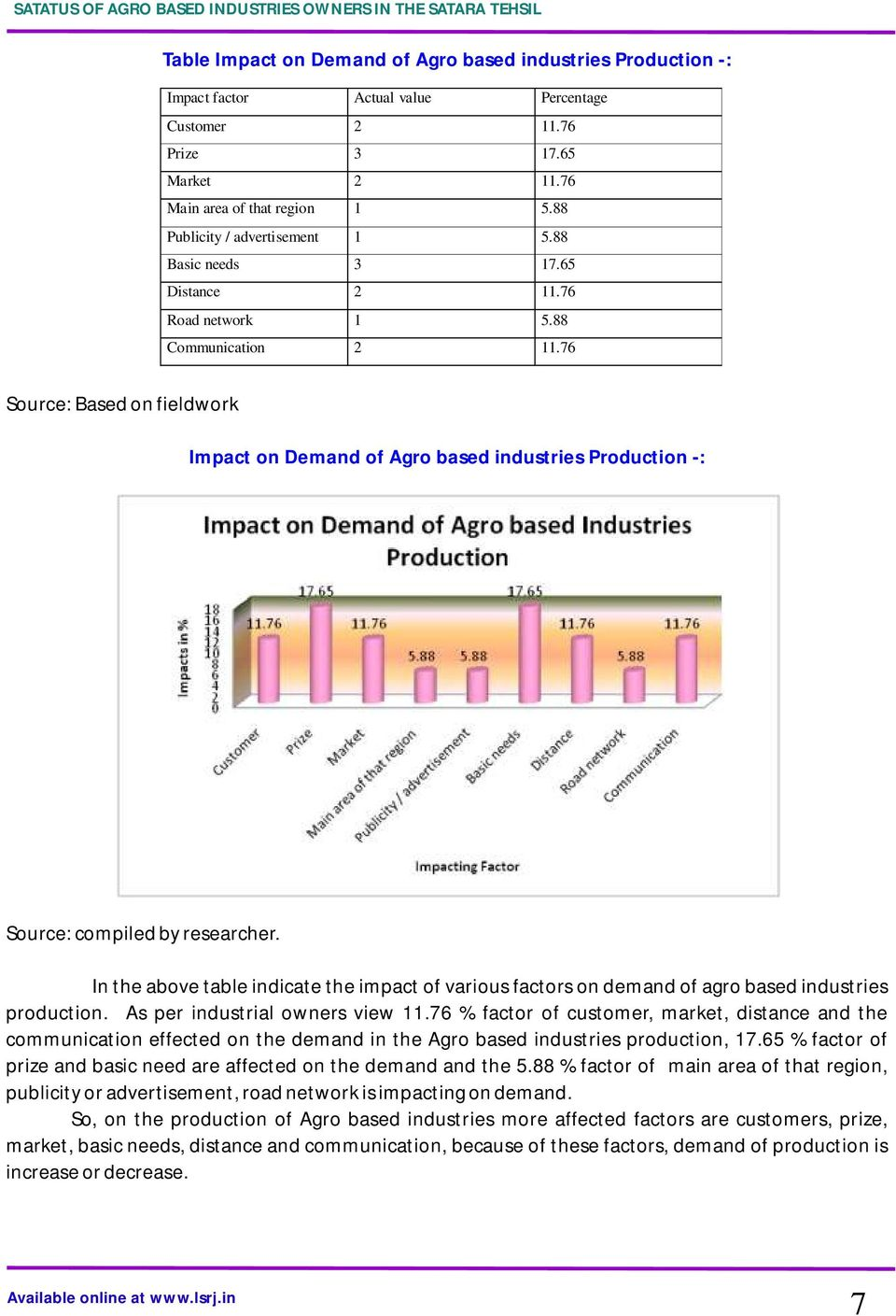 76 Source: Based on fieldwork Impact on Demand of Agro based industries Production -: Source: compiled by researcher.