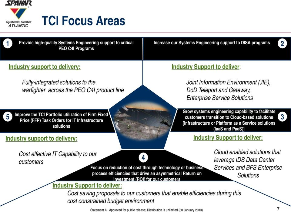 support to delivery: Industry Support to deliver: Joint Information Environment (JIE), DoD Teleport and Gateway, Enterprise Service Solutions Grow systems engineering capability to facilitate
