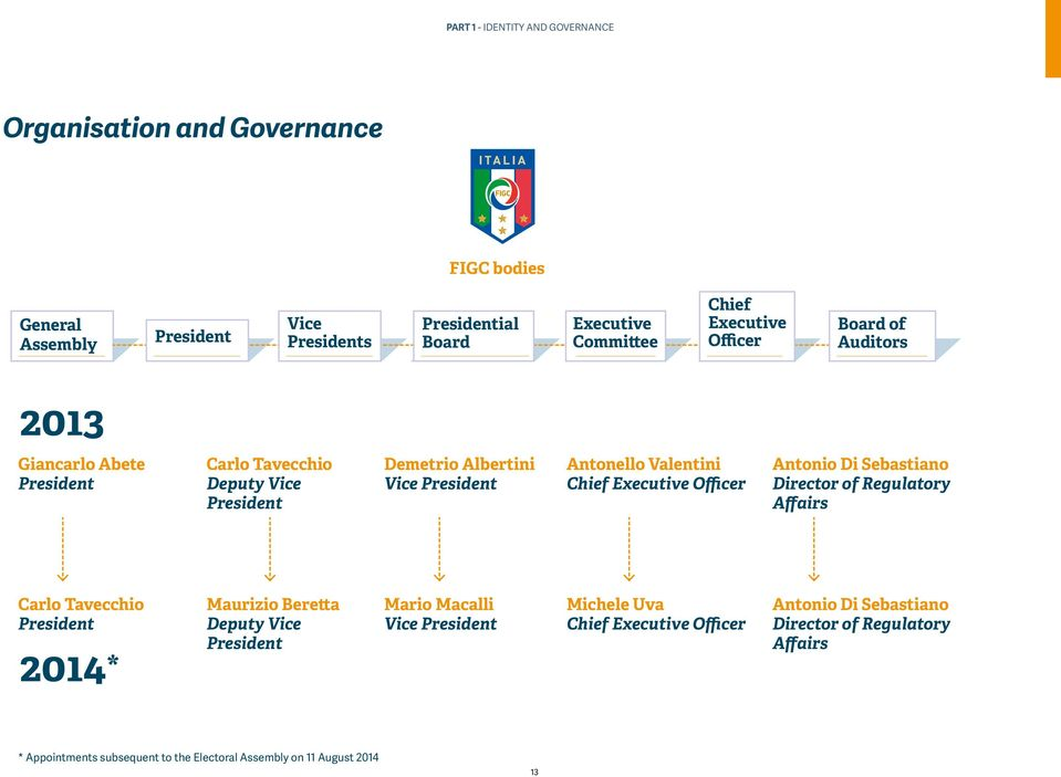 Valentini Chief Executive Officer Antonio Di Sebastiano Director of Regulatory Affairs Carlo Tavecchio President 2014* Maurizio Beretta Deputy Vice President Mario