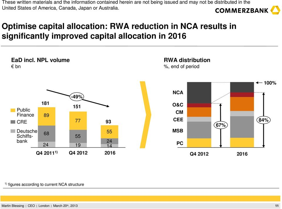 NPL volume bn RWA distribution %, end of period 100% Public Finance CRE Deutsche Schiffsbank
