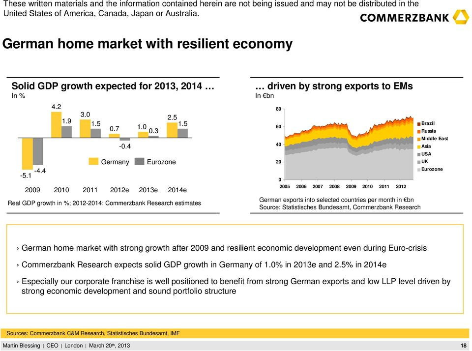 countries per month in bn Source: Statistisches Bundesamt, Commerzbank Research Brazil Russia Middle East Asia USA UK Eurozone German home market with strong growth after 2009 and resilient economic