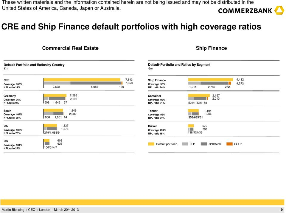 Container Coverage 93% NPL ratio 31% 521/1,334/158 2,157 2,013 Spain Coverage 104% NPL ratio 35% 966 1,051 14 1,949 2,032 Tanker Coverage 96% NPL ratio 24% 359/635/61 1,104 1,056 UK