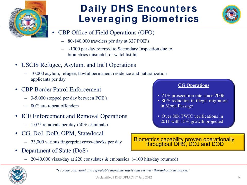 day between POE s 80% are repeat offenders ICE Enforcement and Removal Operations 1,075 removals per day (50% criminals) CG, DoJ, DoD, OPM, State/local 23,000 various fingerprint cross-checks per day