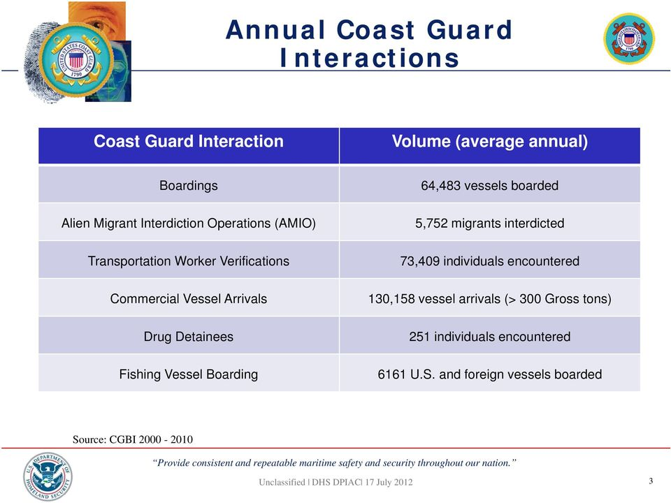 73,409 individuals encountered Commercial Vessel Arrivals 130,158 vessel arrivals (> 300 Gross tons) Drug
