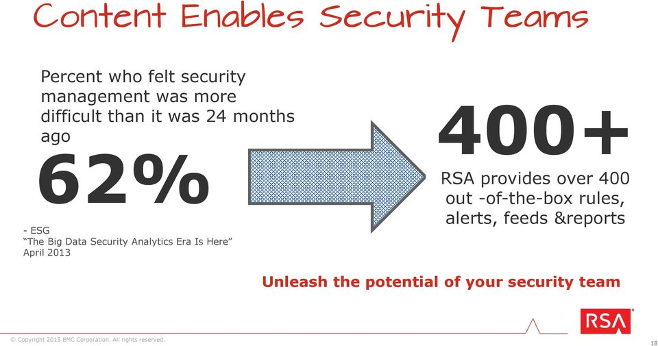 Analytics Era Is Here April 2013 400+ RSA provides over 400 out