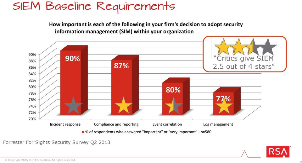 Incident response Compliance and reporting Event correlation Log management % of respondents who answered