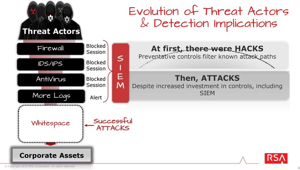first, there were HACKS Preventative controls filter known attack paths Then, ATTACKS Despite