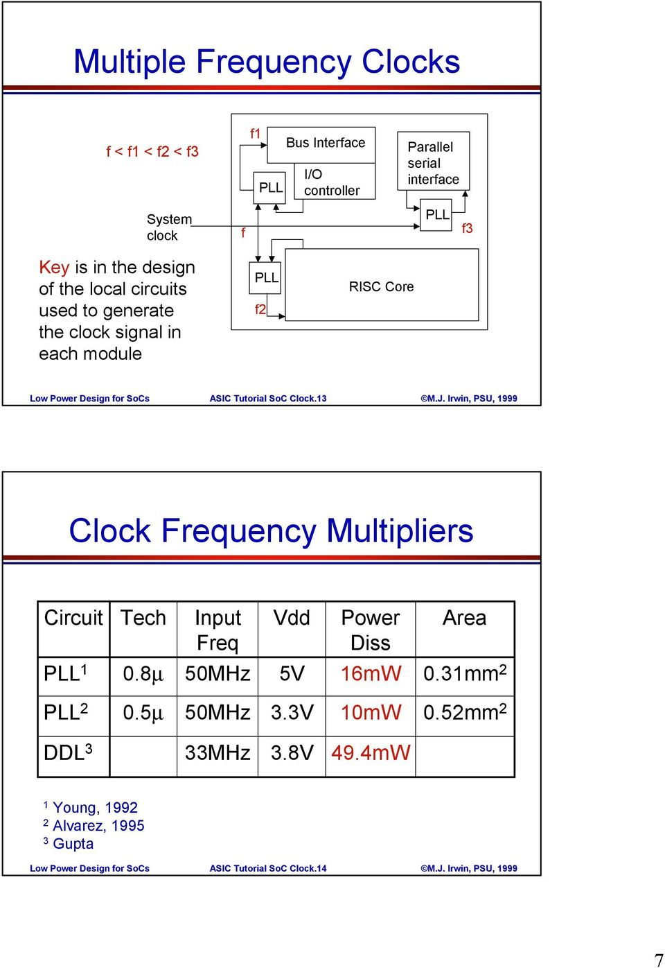 Tutorial SoC.13 Frequency Multipliers Circuit Tech Input Freq Vdd Power Diss Area 1 0.8µ 50MHz 5V 16mW 0.31mm2 2 0.5µ 50MHz 3.