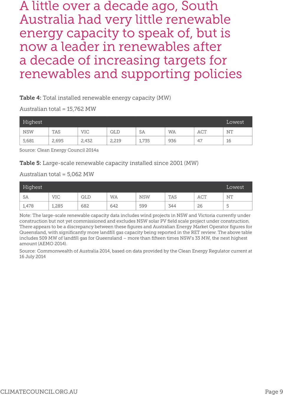 Council 2014a Table 5: Large-scale renewable capacity installed since 2001 (MW) Australian total = 5,062 MW Highest Lowest SA VIC QLD WA NSW TAS ACT NT 1,478 1,285 682 642 599 344 26 5 Note: The