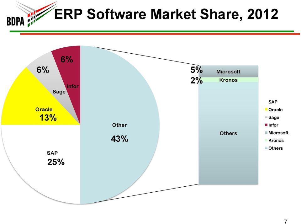 Oracle 13% SAP 25% Other 43% Others