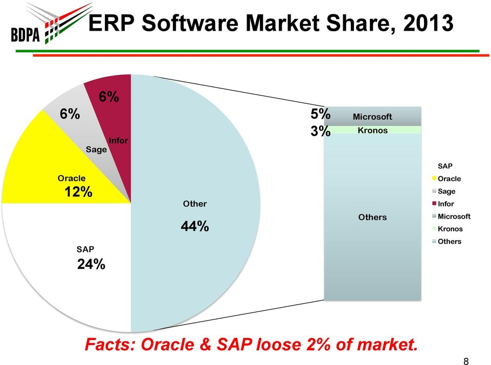 44% Others SAP Oracle Sage Infor Microsoft