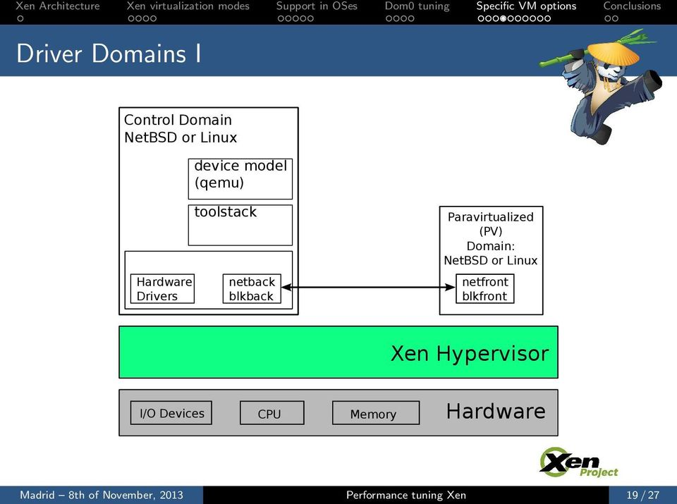 Domain: NetBSD or Linux netfront blkfront Xen Hypervisor I/O Devices