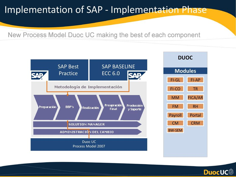 BASELINE ECC 6.0 DUOC SAP Modules ECC 6.