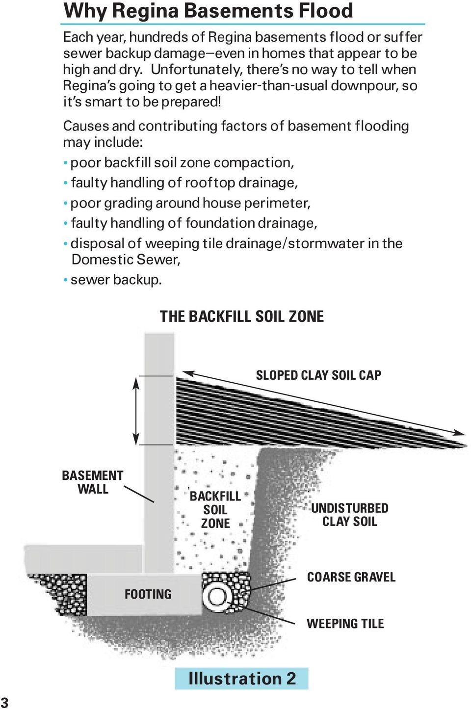 Causes and contributing factors of basement flooding may include: poor backfill soil zone compaction, faulty handling of rooftop drainage, poor grading around house perimeter, faulty