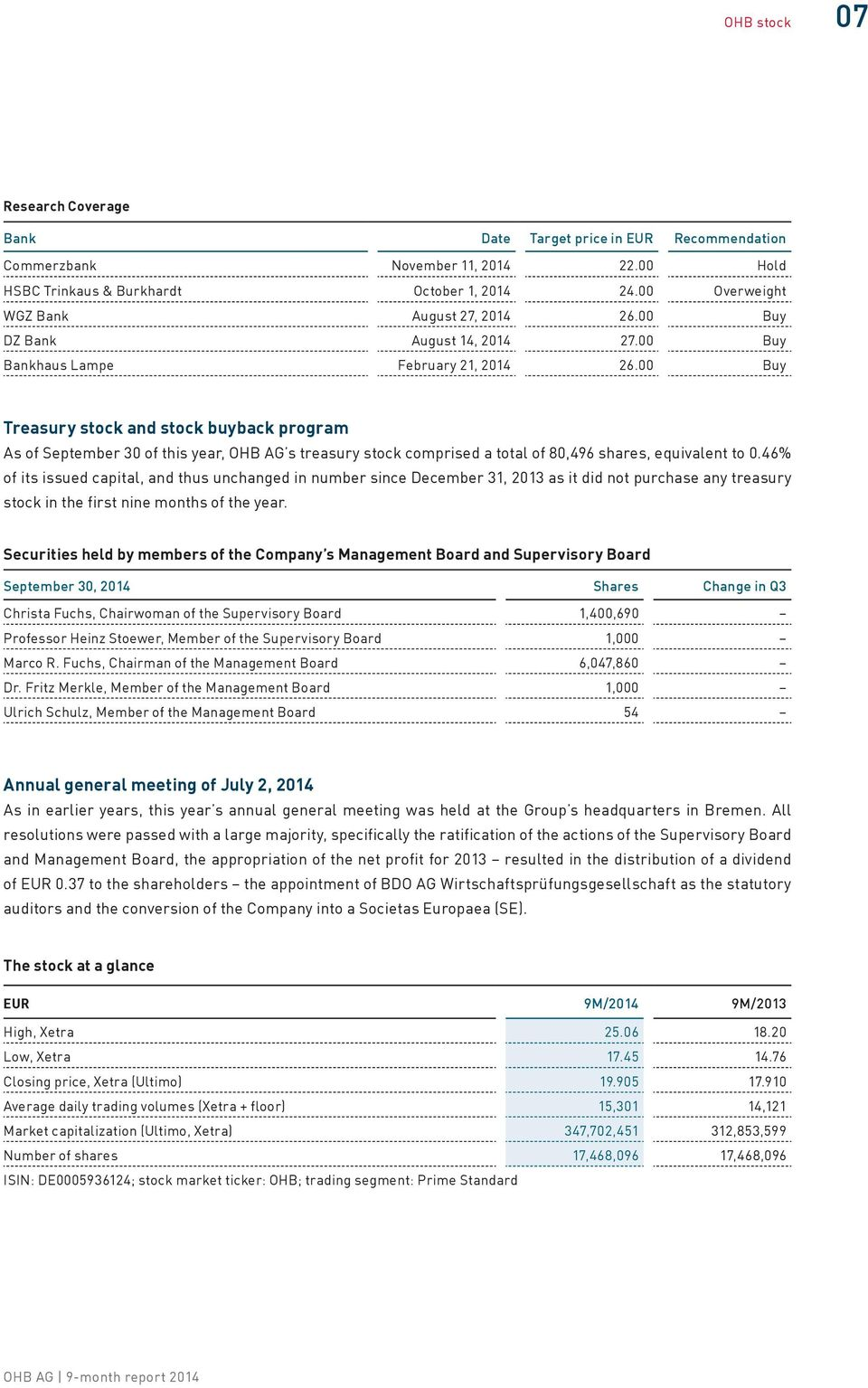 00 Buy Treasury stock and stock buyback program As of September 30 of this year, OHB AG s treasury stock comprised a total of 80,496 shares, equivalent to 0.