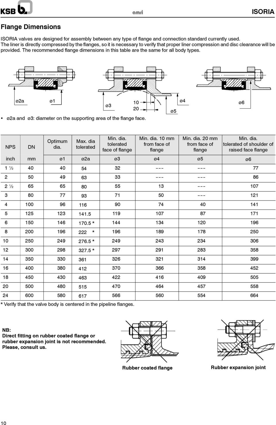 The recommended flange dimensions in this table are the same for all body types. ø2a ø1 ø3 10 20 ø2a and ø3: diameter on the supporting area of the flange face. ø5 ø4 ø6 NPS DN Optimum dia. Max.