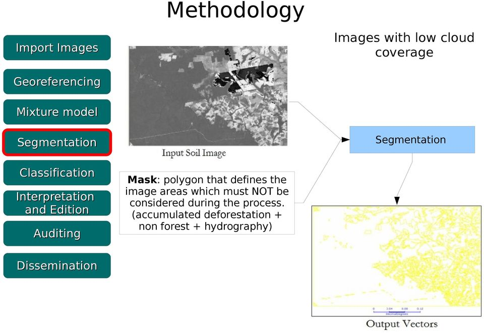 Auditing Dissemination Mask: polygon that defines the image areas which must NOT